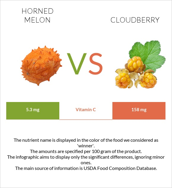 Horned melon vs Cloudberry infographic