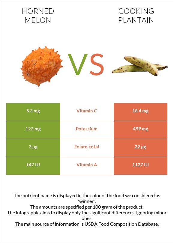 Horned melon vs Cooking plantain infographic
