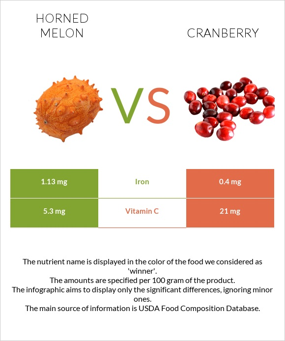 Horned melon vs Cranberry infographic