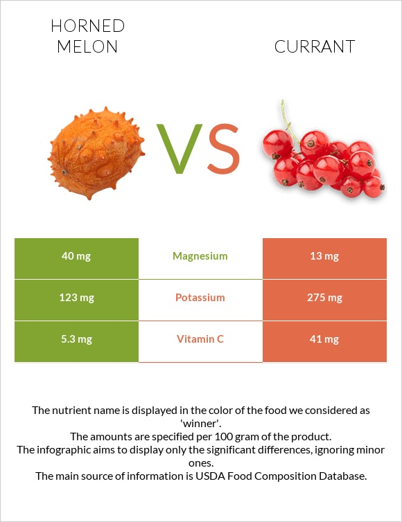 Horned melon vs Currant infographic