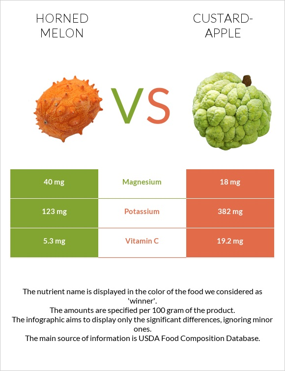 Horned melon vs Custard-apple infographic