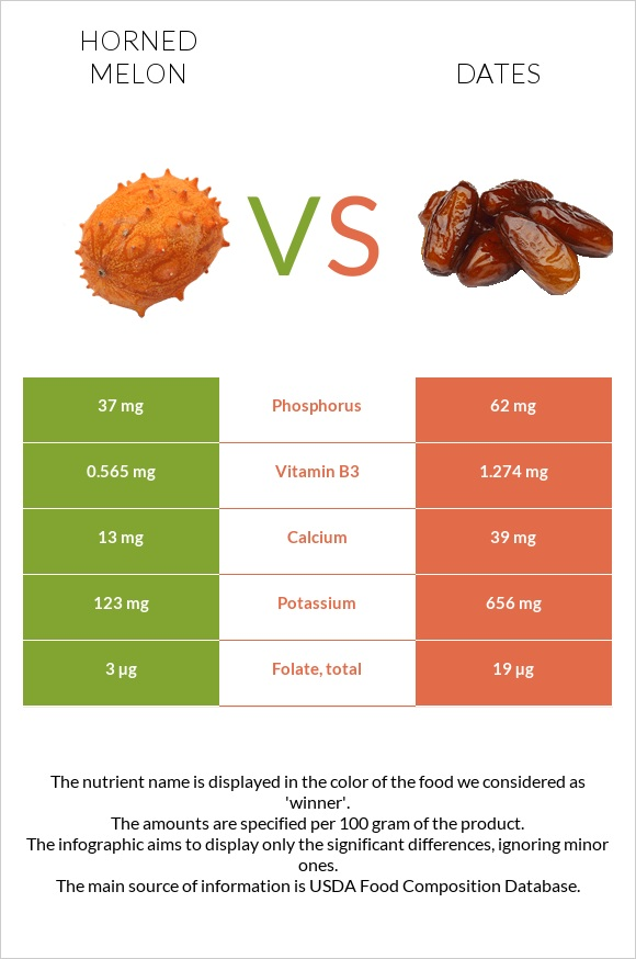 Horned melon vs Date palm infographic