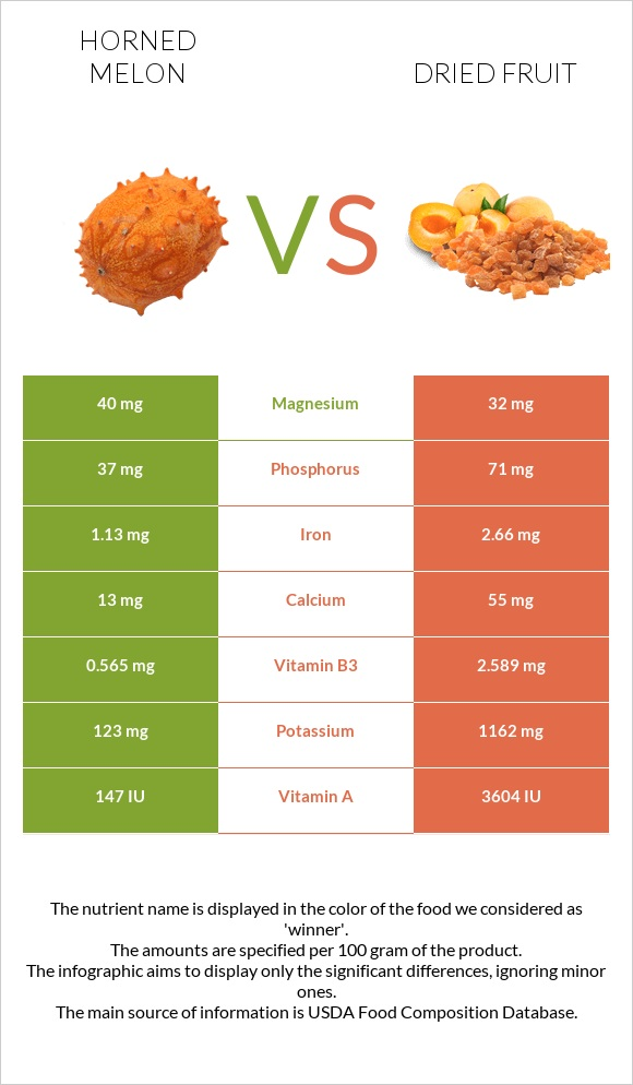Horned melon vs Dried fruit infographic