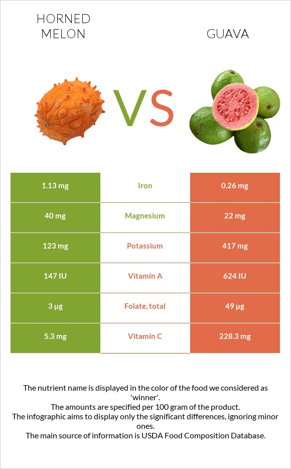 Horned melon vs Guava infographic
