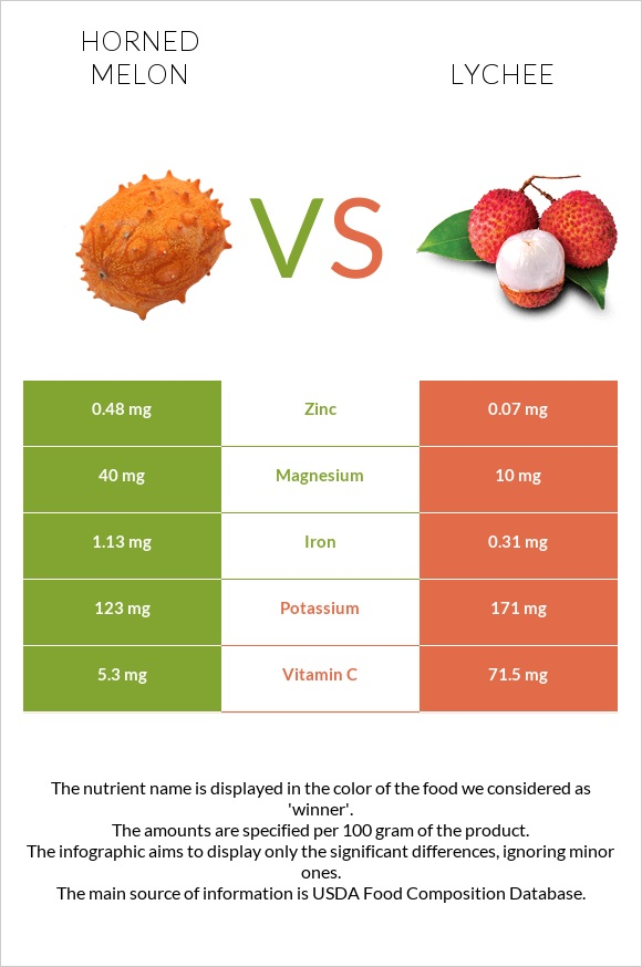 Horned melon vs Lychee infographic