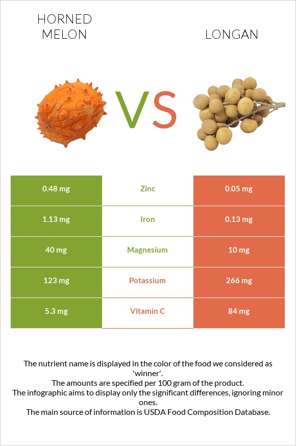 Horned melon vs Longan infographic