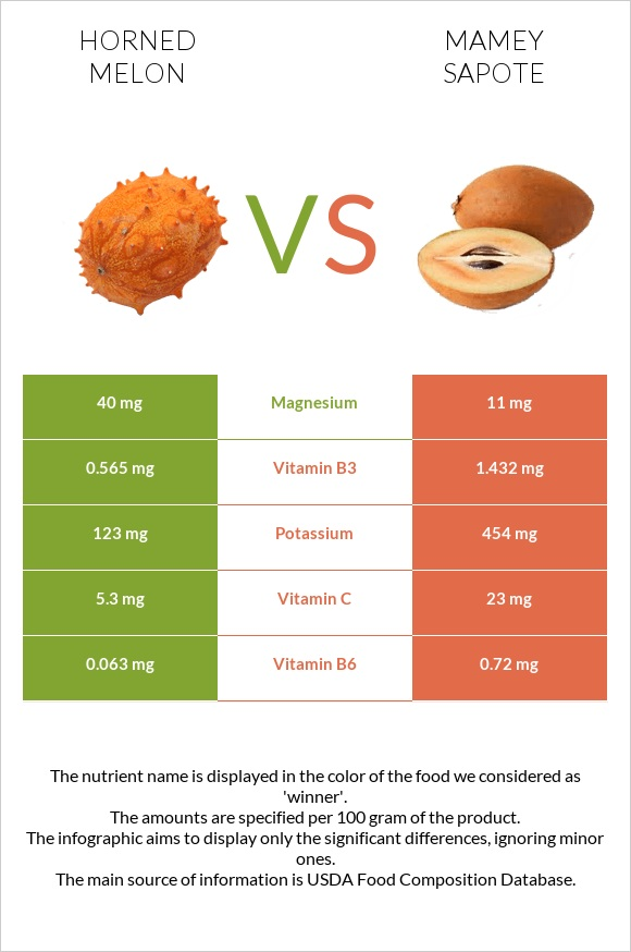 Horned melon vs Mamey Sapote infographic