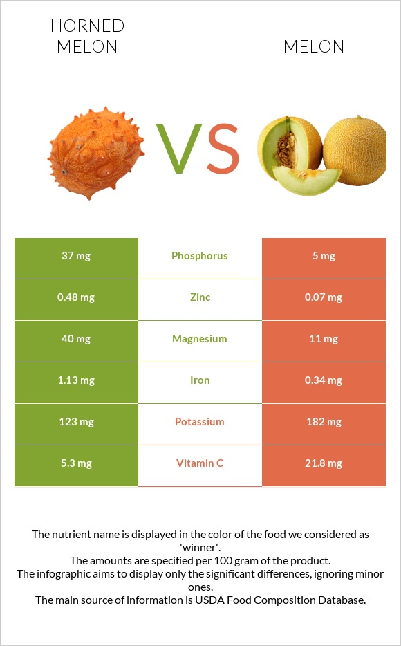 Horned melon vs Melon infographic