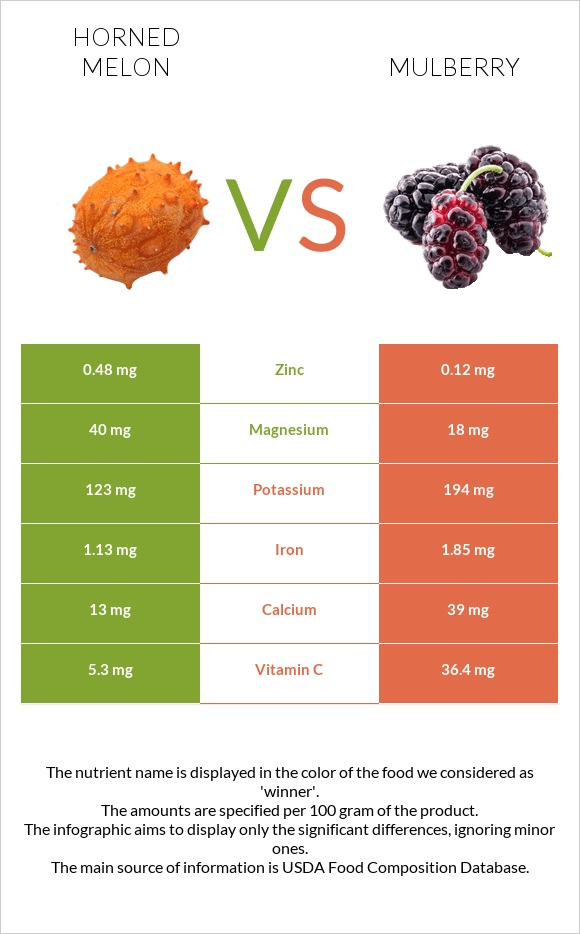 Horned melon vs Mulberry infographic