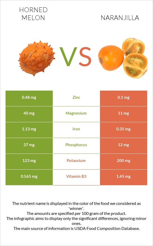 Horned melon vs Naranjilla infographic