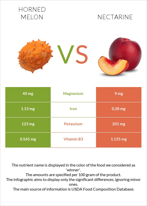 Horned melon vs Nectarine infographic