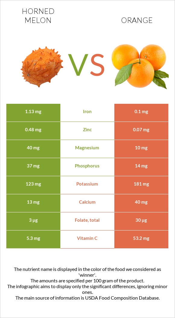 Horned melon vs Orange infographic