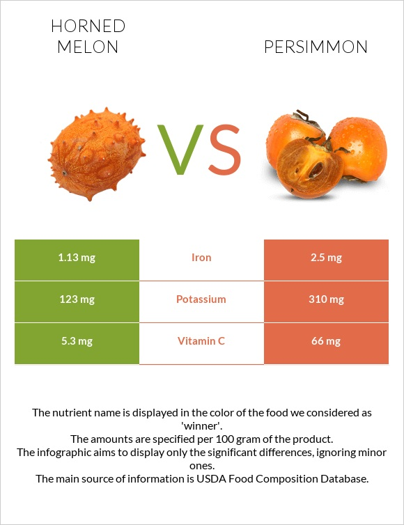 Horned melon vs Persimmon infographic