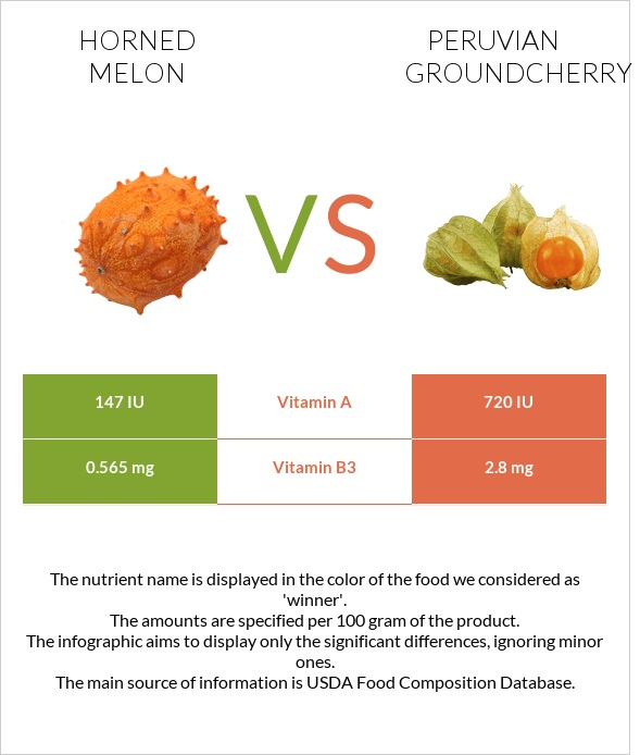 Horned melon vs Peruvian groundcherry infographic