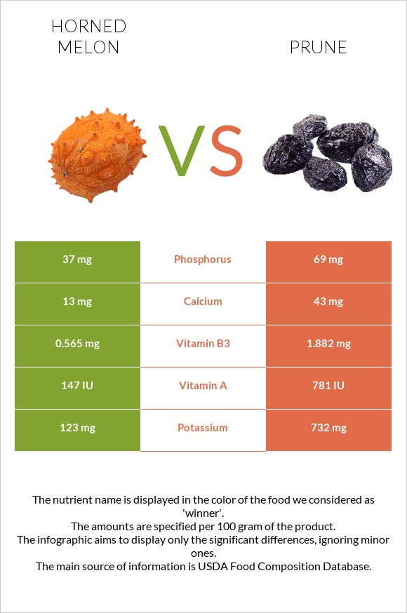 Horned melon vs Prune infographic