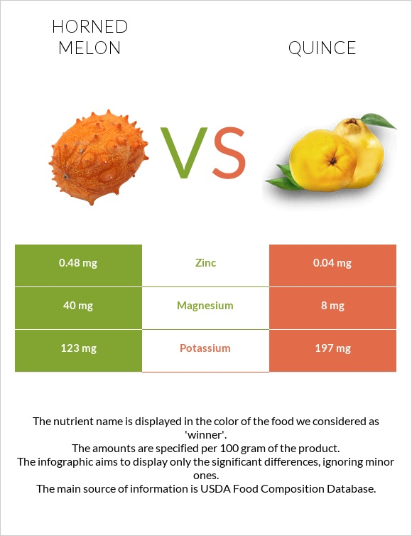 Horned melon vs Quince infographic