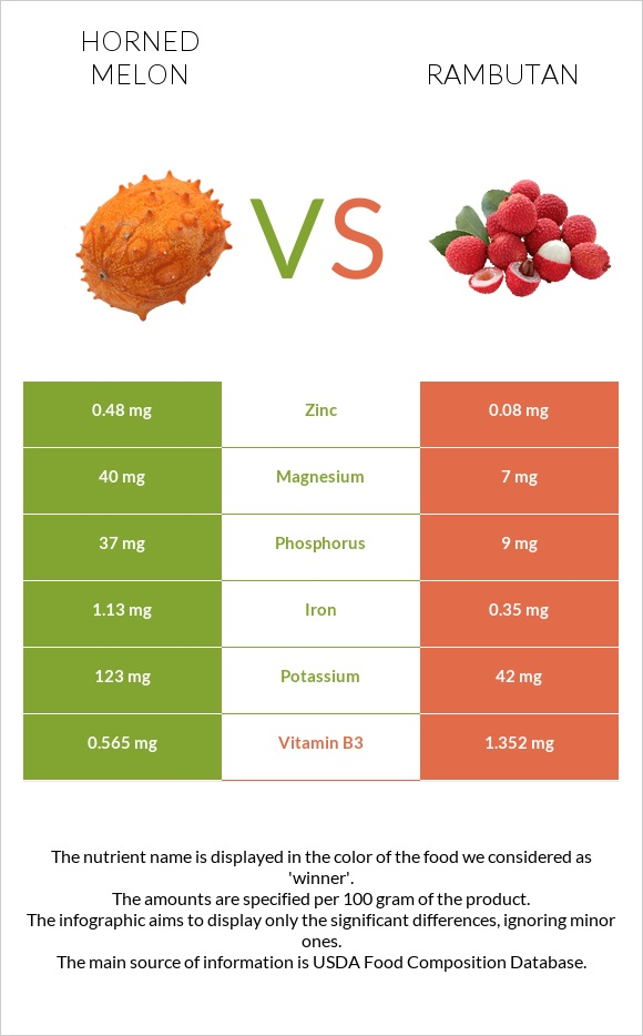 Horned melon vs Rambutan infographic