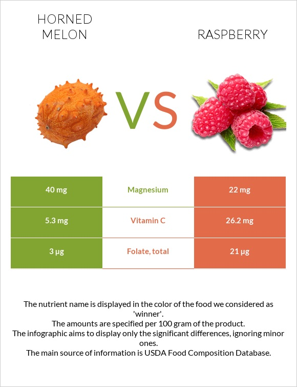 Horned melon vs Raspberry infographic