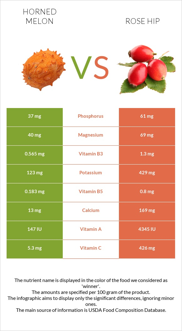 Horned melon vs Rose hip infographic