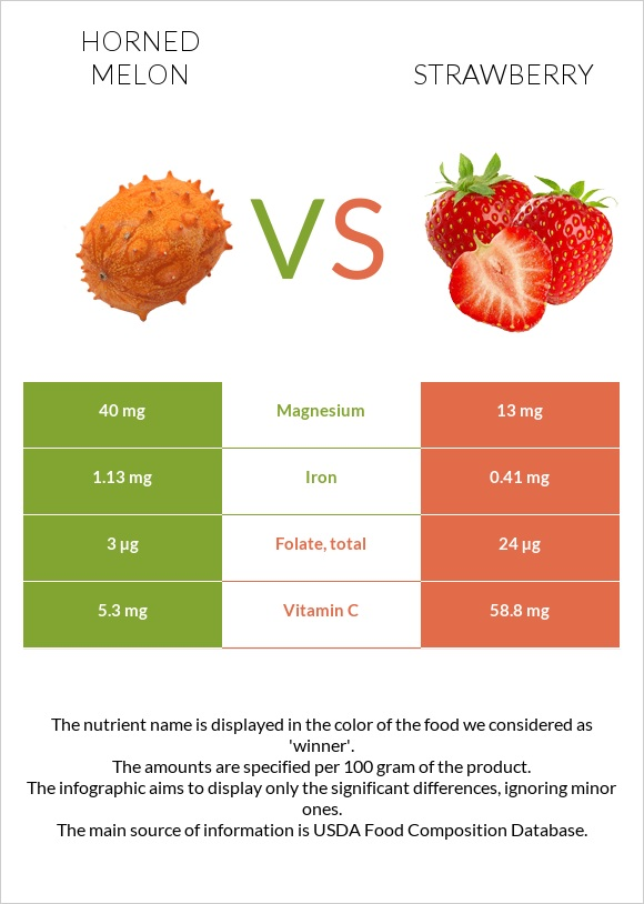 Horned melon vs Strawberry infographic