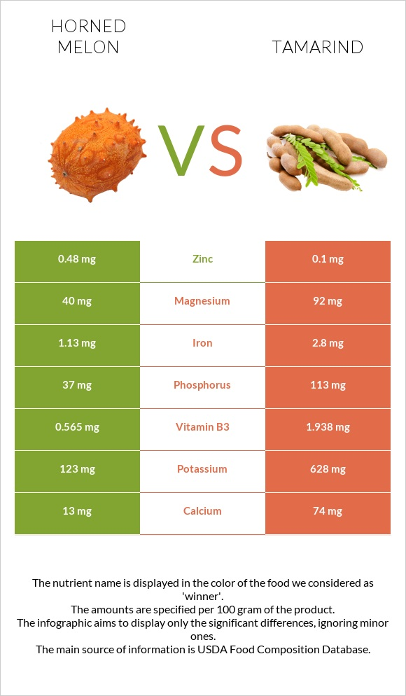 Horned melon vs Tamarind infographic