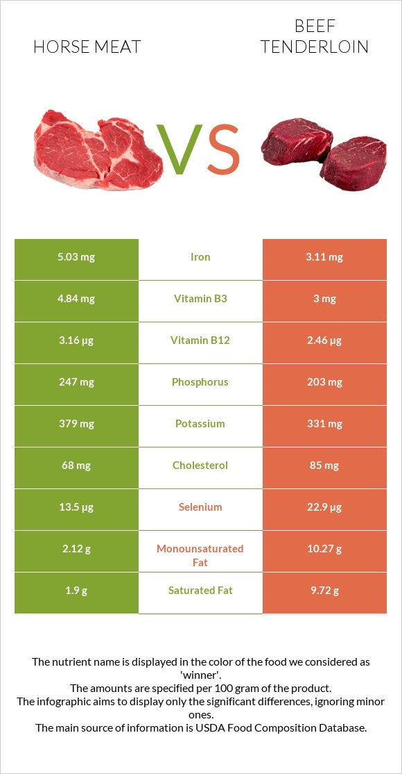 Horse meat vs Beef tenderloin infographic