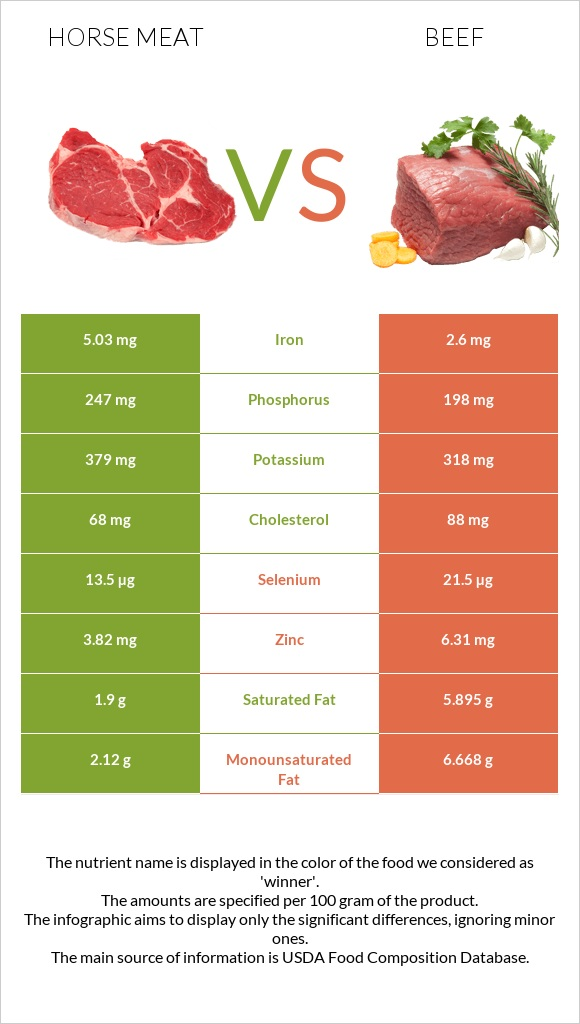 Horse meat vs Beef infographic