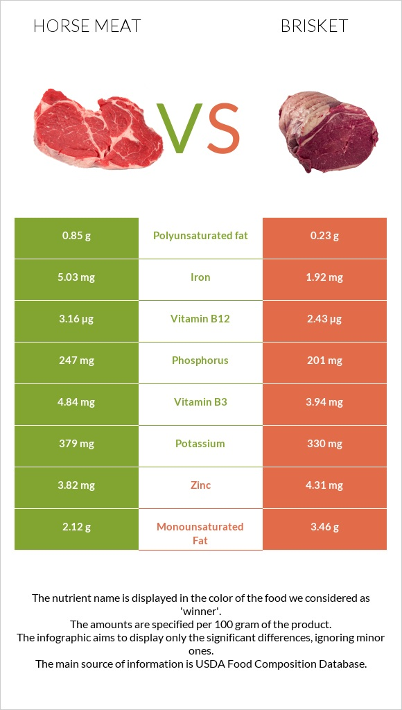 Horse meat vs Brisket infographic