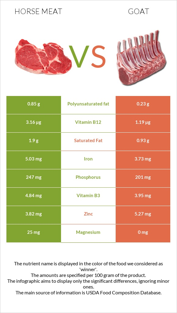 Horse meat vs Goat infographic