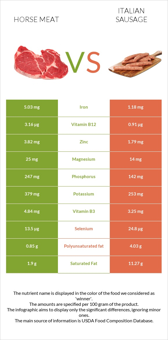 Horse meat vs Italian sausage infographic