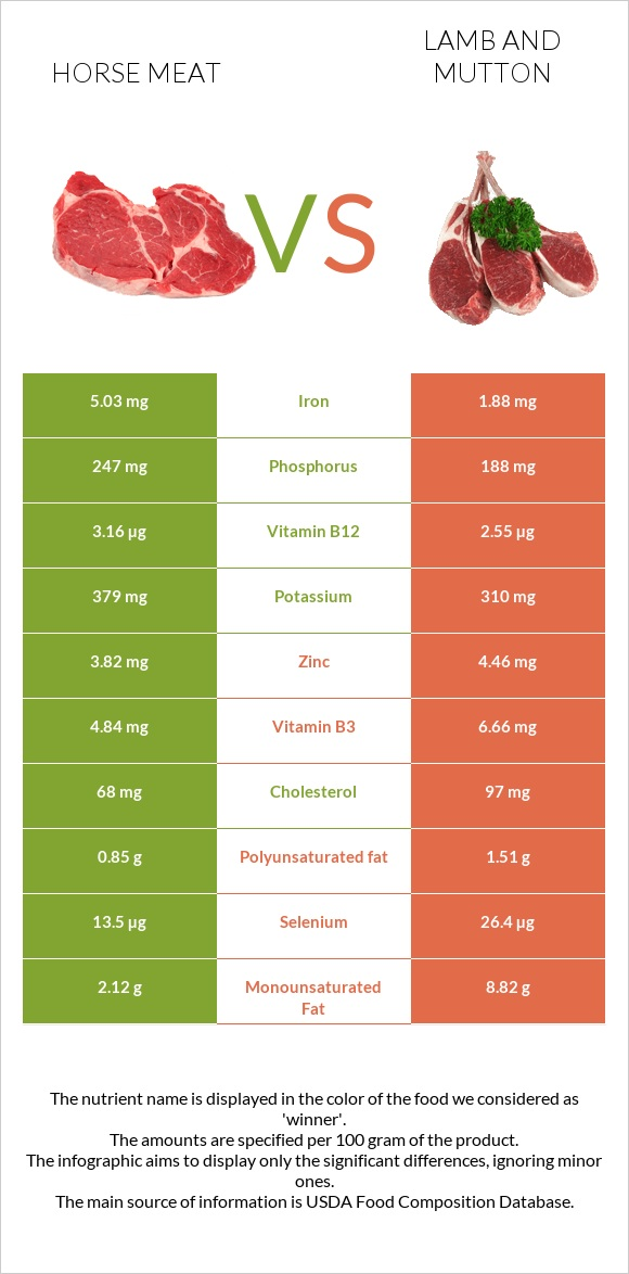 Horse meat vs Lamb and mutton infographic
