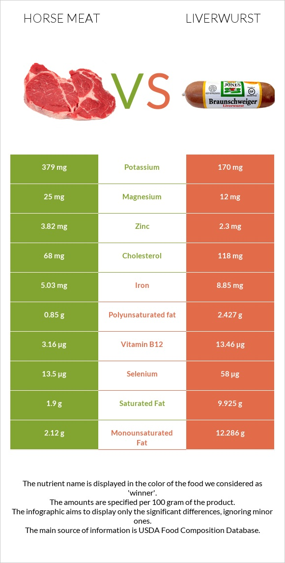 Horse meat vs Liverwurst infographic