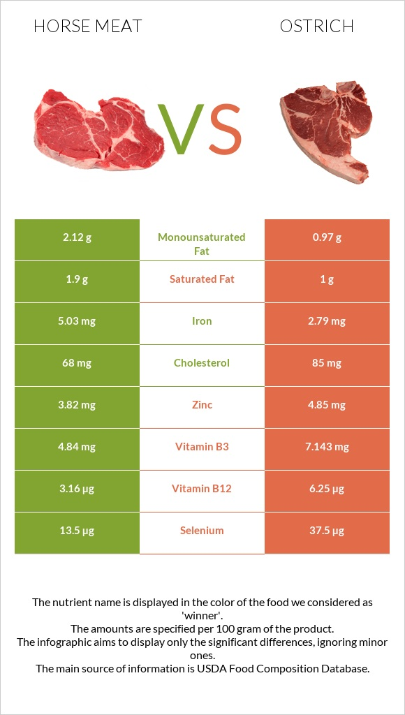 Horse meat vs Ostrich infographic