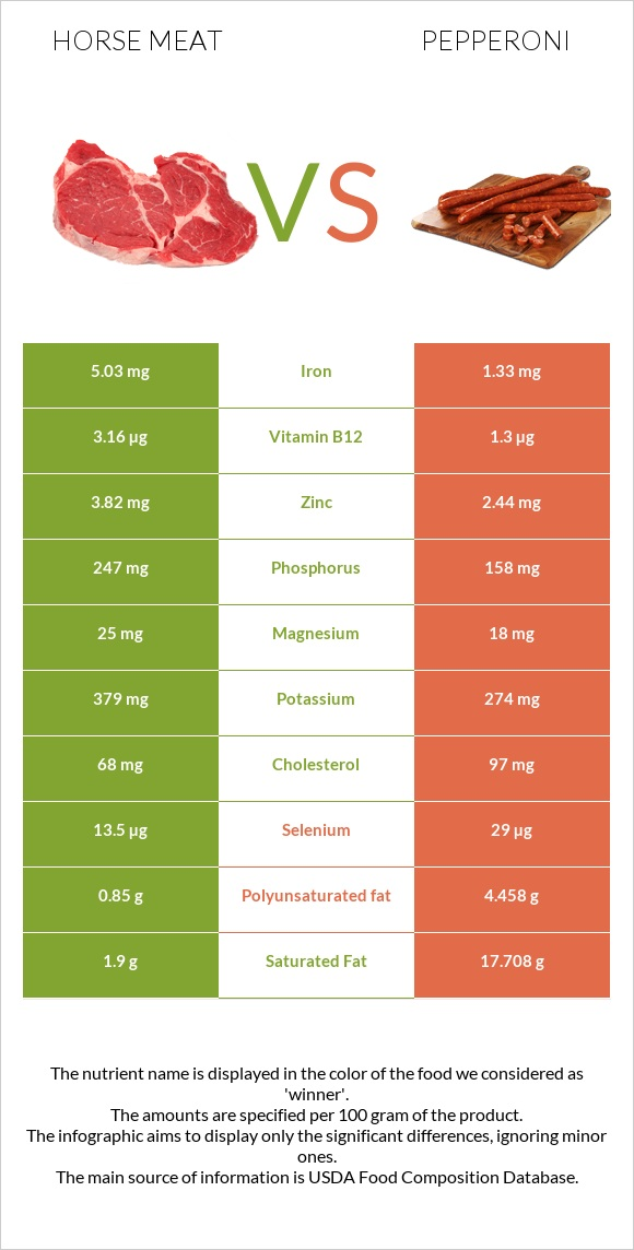 Horse meat vs Pepperoni infographic