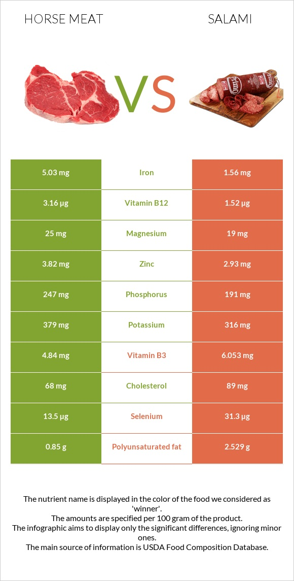 Horse meat vs Salami infographic