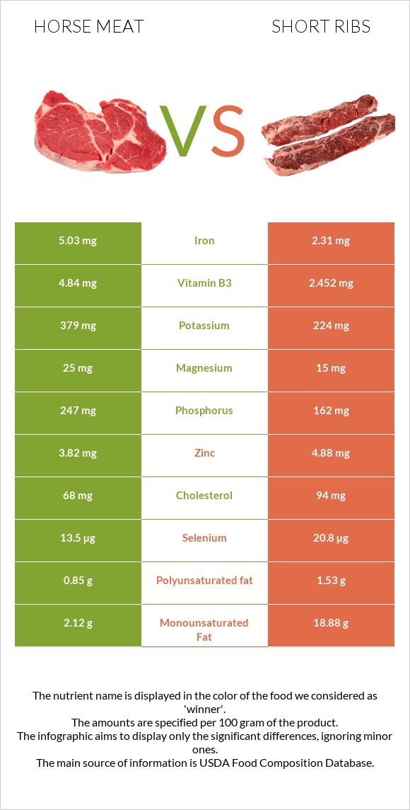 Horse meat vs Short ribs infographic