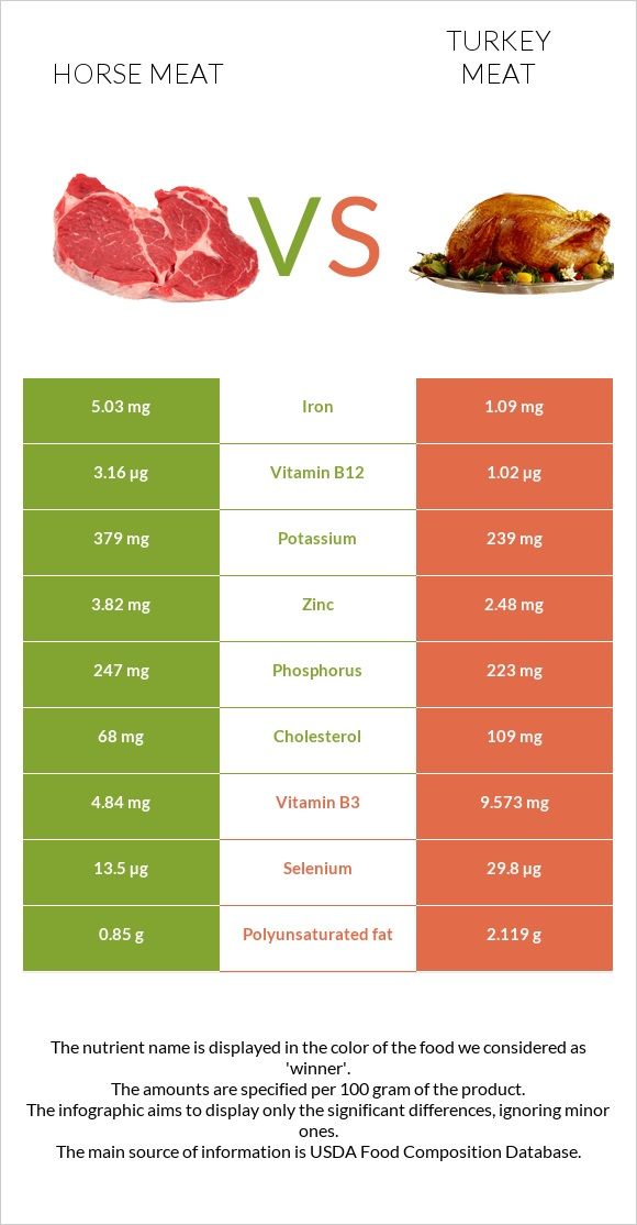 Horse meat vs Turkey meat infographic