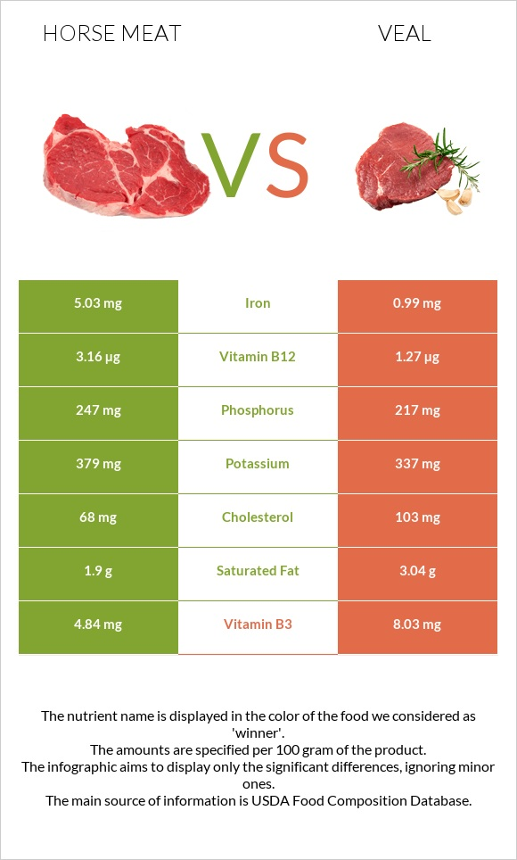 Horse meat vs Veal infographic