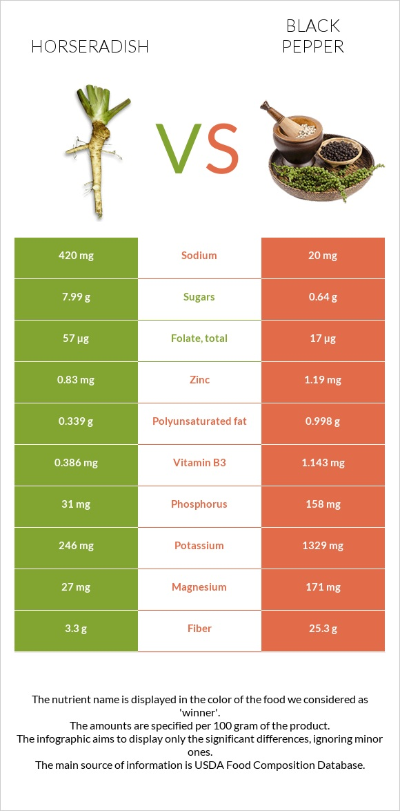 Horseradish vs Black pepper infographic
