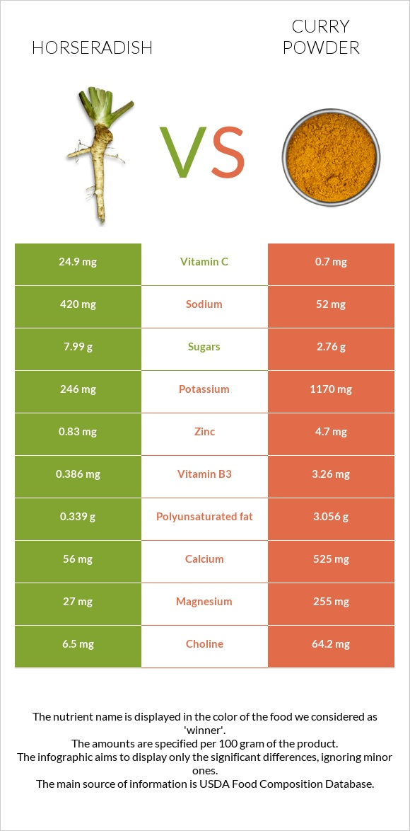 Horseradish vs Curry powder infographic