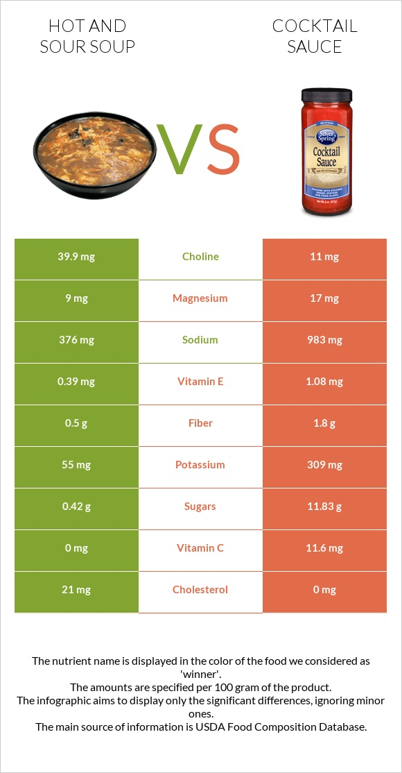 Hot and sour soup vs Cocktail sauce infographic
