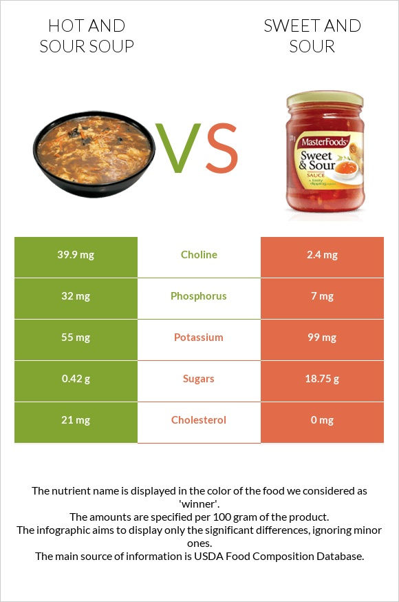 Hot and sour soup vs Sweet and sour infographic