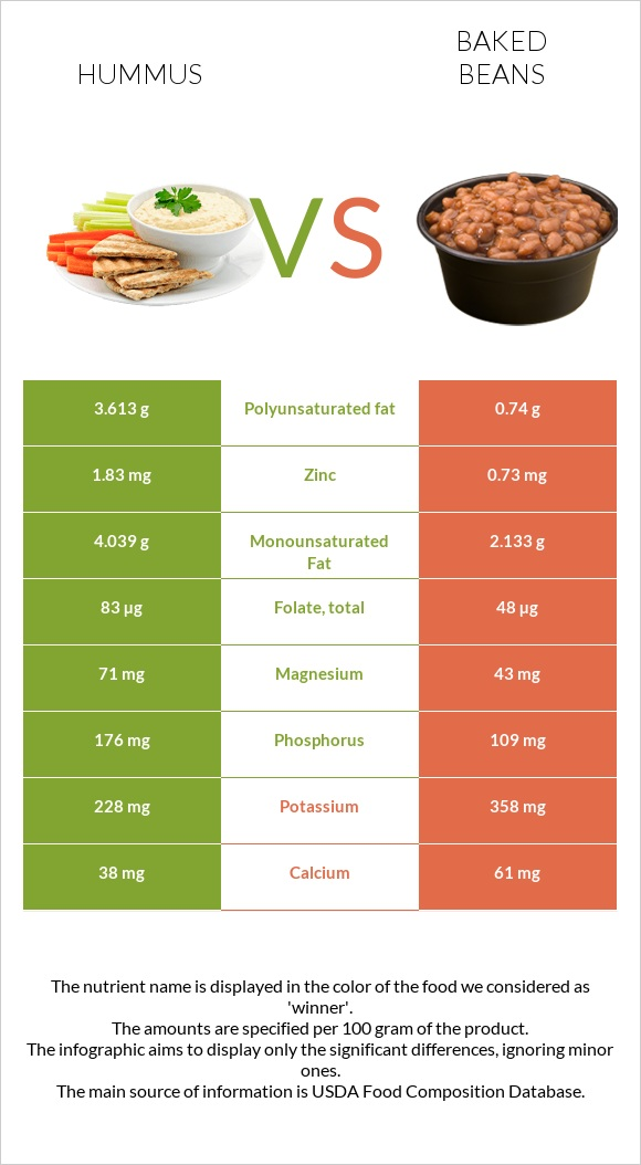 Hummus vs Baked beans infographic
