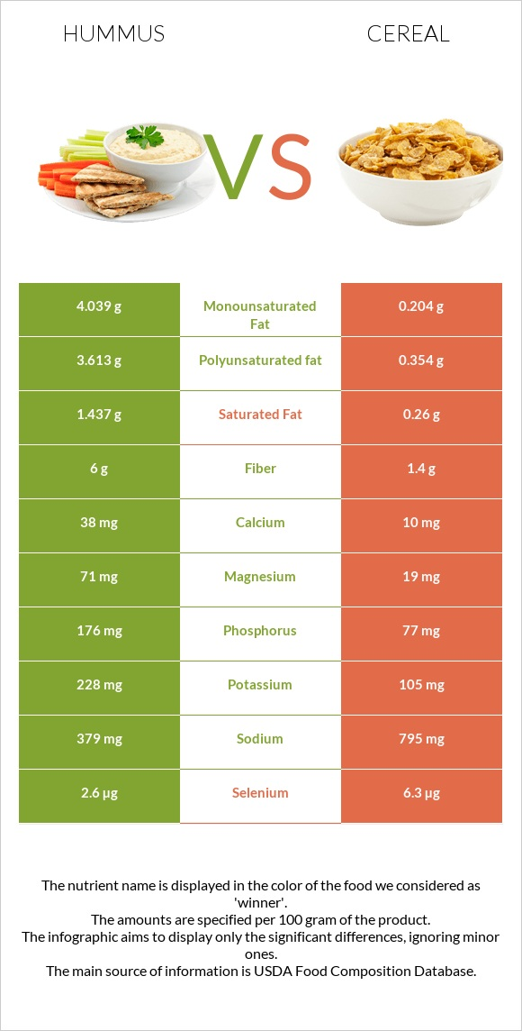 Hummus vs Cereal infographic
