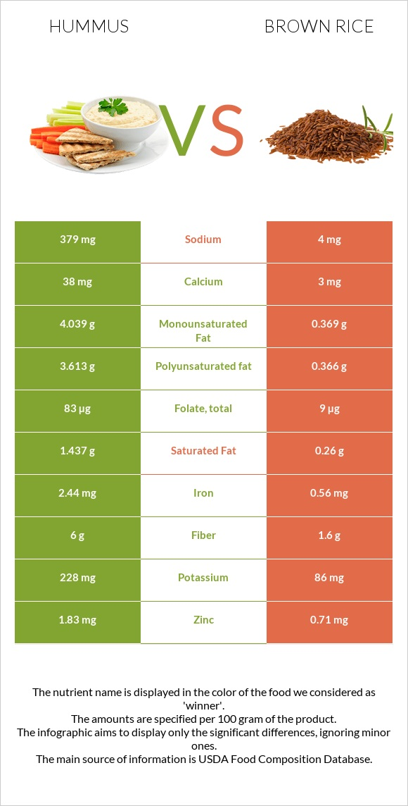 Hummus vs Brown rice infographic