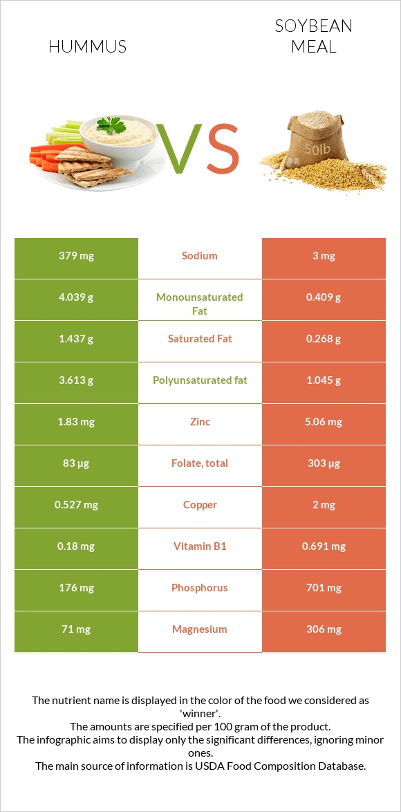 Hummus vs Soybean meal infographic