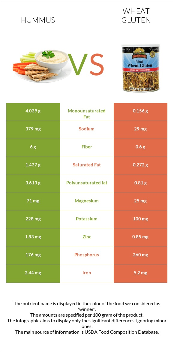 Hummus vs Wheat gluten infographic
