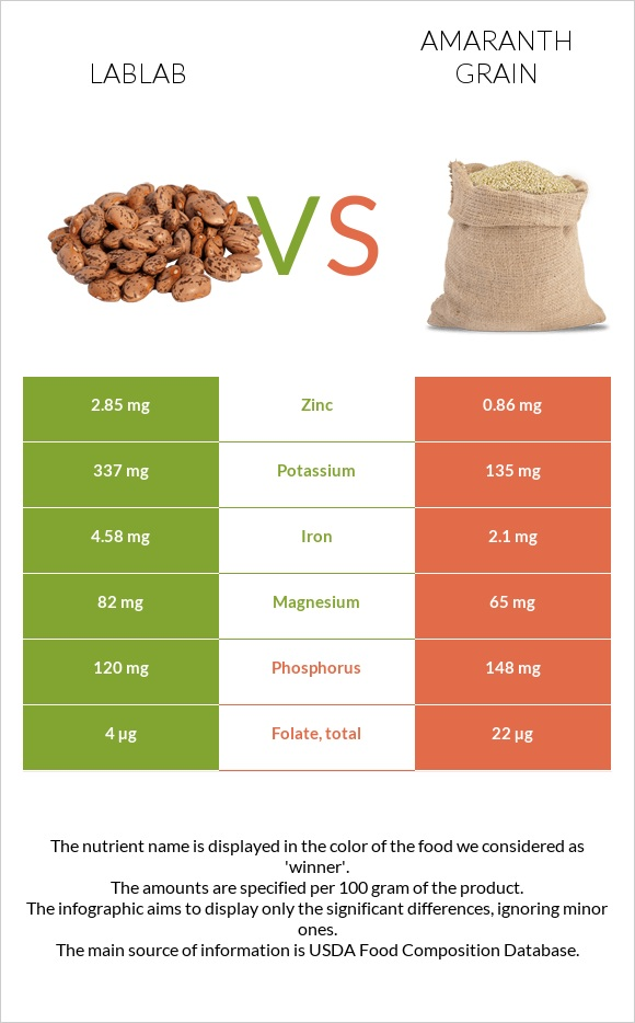 Lablab vs Amaranth grain infographic