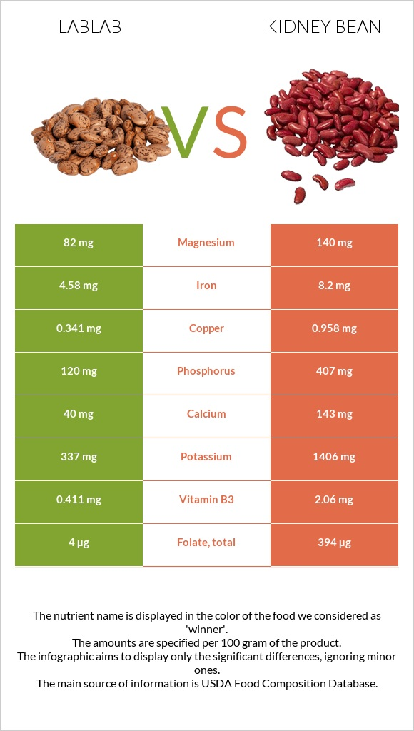 Lablab vs Kidney bean infographic