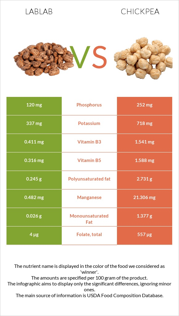 Lablab vs Chickpea infographic